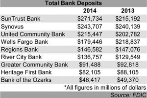 SunTrust leads Floyd County banks in deposits according to FDIC report