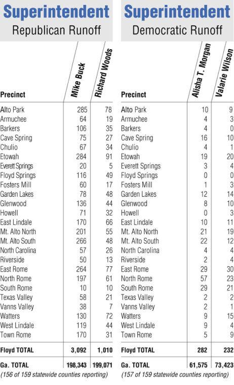 Runoff chart: Republican superintendent