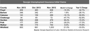Unemployment initial claims November 2013