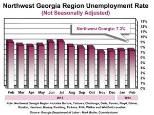 Unemployment Graph