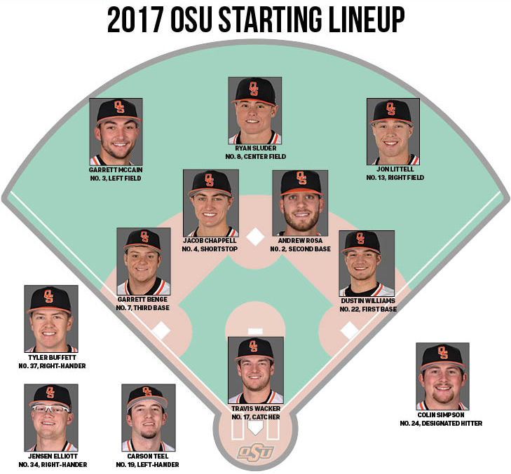 2017 osu baseball roster breakdown
