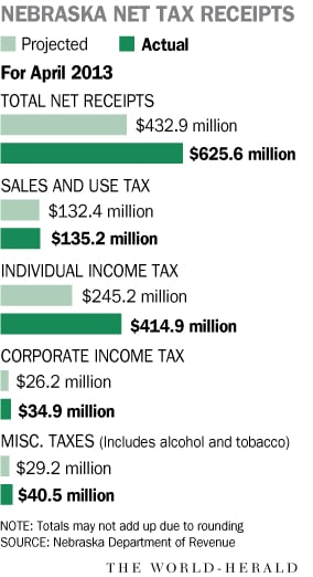 Income tax revenues made for rosy April