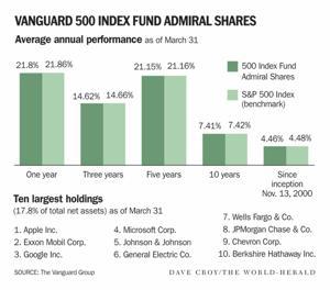 Warren Buffett's plug gives Vanguard a lift