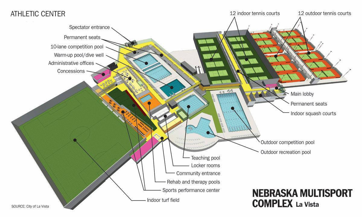La vista says finance plan for 100m multisport complex would keep taxpayers out of deep end for Sports complex planning design