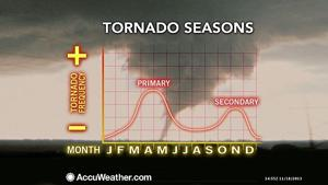 Nancy's Almanac: Nov. 19, 2013: Secondary tornado season draws on potent ingredients