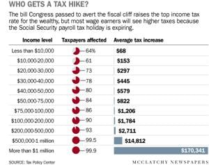 The economy dodged the fiscal cliff, but did you?