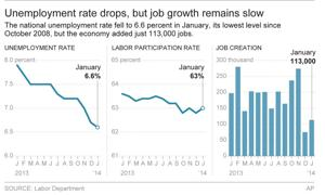 Report sends out mixed signals: Job growth slow but jobless rate dips