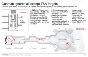 LAX suspect set out to kill multiple TSA officers