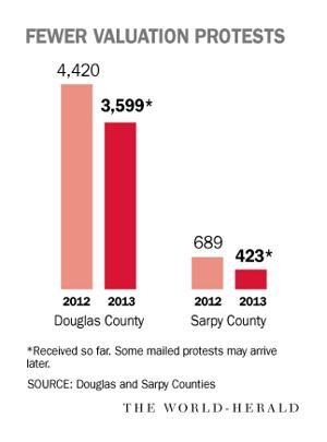 Douglas, Sarpy County valuation protests drop in 2013