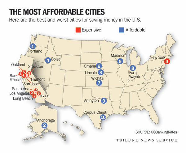 Where 39 s the best place to live to save good news omaha for Affordable places to live
