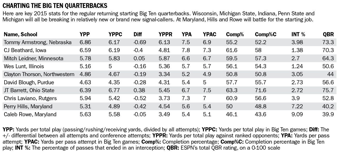 Charting the Big Ten quarterbacks