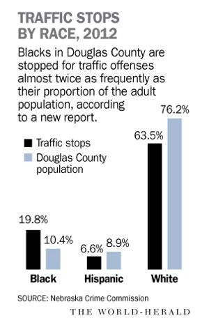 Report: Douglas County blacks stopped twice as often for traffic offenses