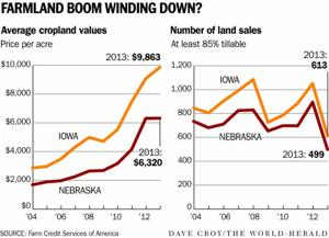 Fewer farmland sales in 2013; prices level off