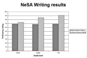 State to district comparison of NeSA scores