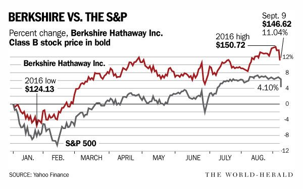 What is the Berkshire Hathaway Class A Stock Price Today?
