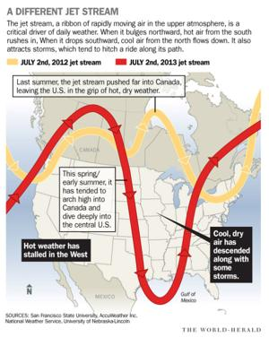 Don't get too comfortable: Extremes like last year's heat wave are expected to recur