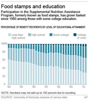 The new face of food stamps: working-age Americans