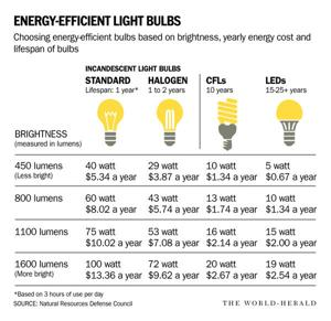 NPPD offers $5 credits for some LED bulbs