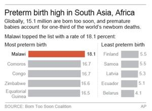 Boys a bit more likely than girls to be born early
