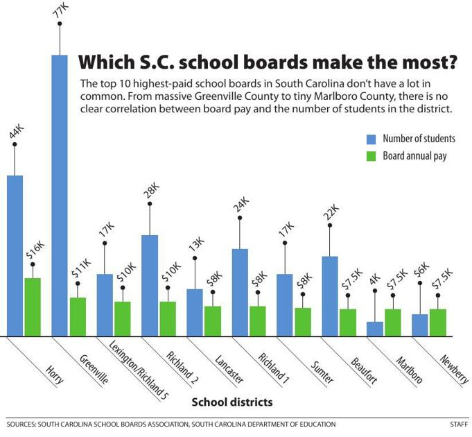 Doing the math: How Horry County School Board's big payday could ...