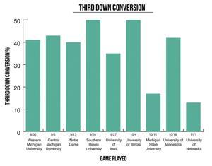 Purdue Football: Third Down Conversion