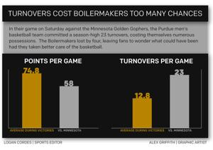 Purdue Basketball: Turnovers cost Boilermakers too many chances