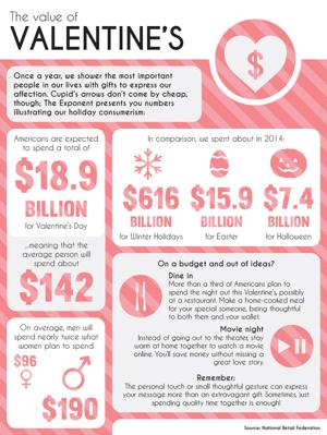 2/13/15 The value of Valentine's Day
