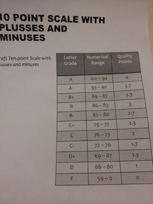 D Letter Grade In College