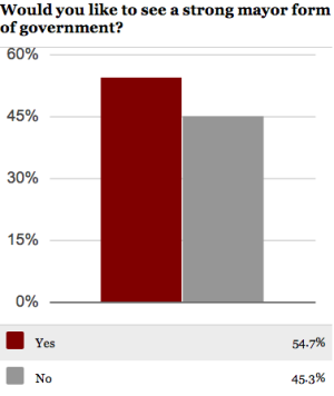 Poll: Nov. 13, 2013 — 98 Yes, 80 No