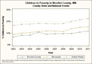 Nicollet County, children in poverty