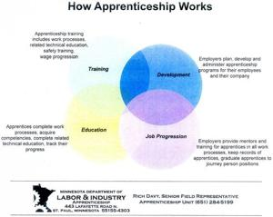 How Apprenticeship Works