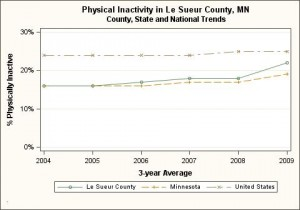 Le Sueur County, physical inactivity