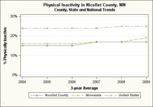 Nicollet County, physical inactivity