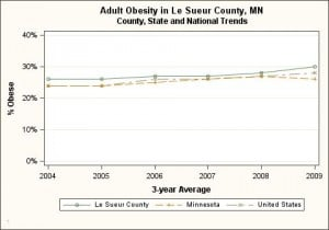 Le Sueur County, adult obesity