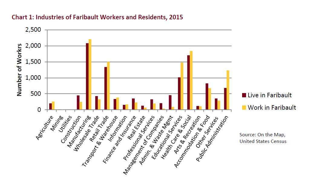 U of M report highlights Faribault's growing workforce, manufacturing focus