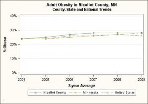Nicollet County, adult obesity