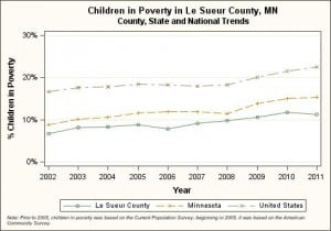 Le Sueur County, children in poverty