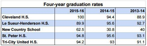 Graduation rates in region largely surpass state average