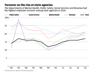 As the economy improves, more Missouri state workers are leaving