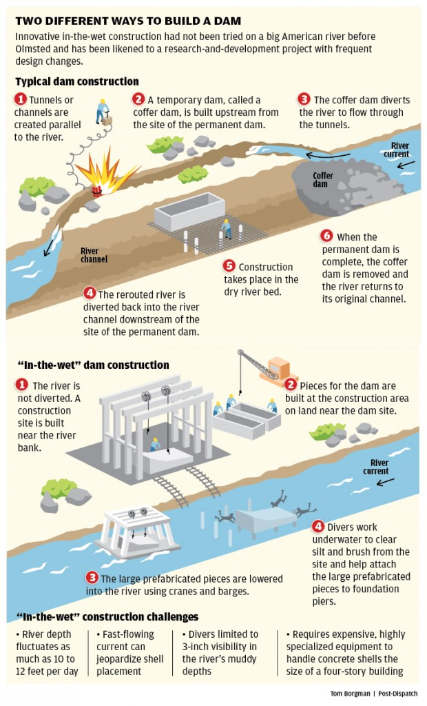 How Olmsted dam is being built