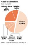 Global beer market share chart