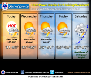 More swelter in forecast with a few steamy showers. Tuesday's high was 98