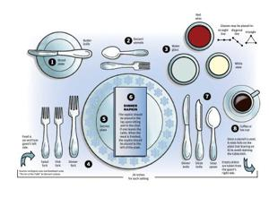 All set for supper: How to properly set a table
