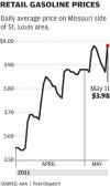 Retail Gas Prices