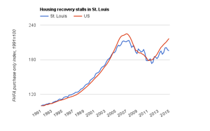 Index shows house prices stalling in St. Louis