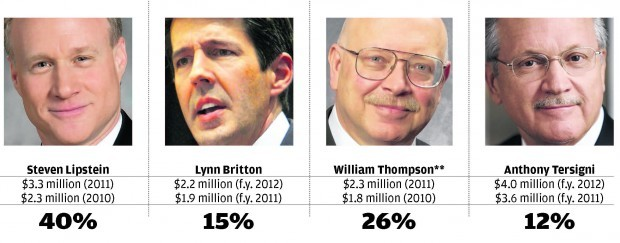 hospital ceos see double-digit pay hikes | business | stltoday, Cephalic Vein