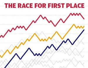Interactive: The race for first place