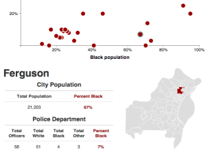 St. Louis County police forces often don't reflect communities