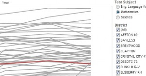 Interactive chart: 2013 Missouri MAP test scores