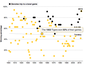 Interactive: Mizzou's season among its best in history